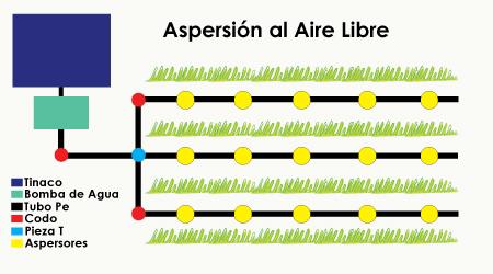Guia qu es el riego por aspersi n hydro for Proyecto de riego por aspersion